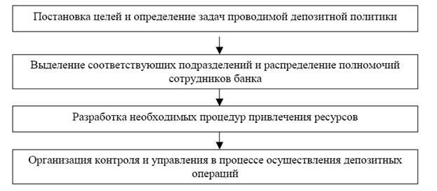 коммерческого банка